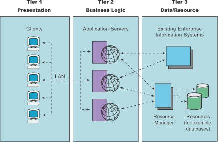 3 tier web architecture diagram three tier architectures