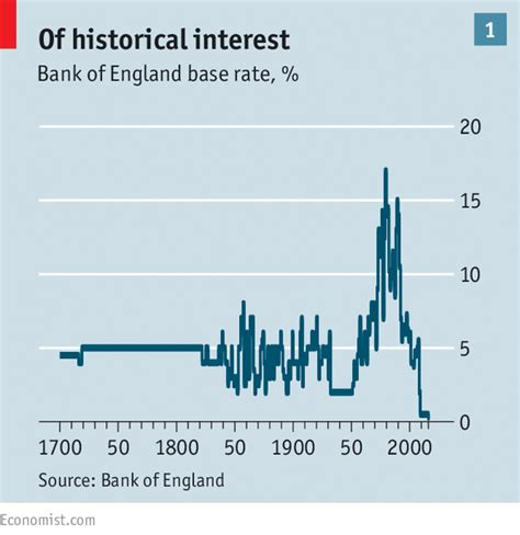 bank of historic interest rates the fall in interest rates low pressure the economist