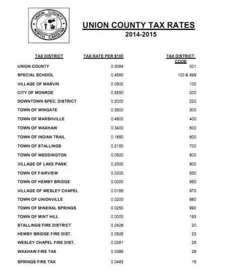Mecklenburg County Nc Property Tax Records 2015 Property Tax Rates Mecklenburg Union Counties