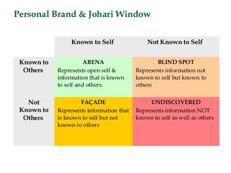 The Blind Slide Personal Branding Amp Self Assessment Ppt