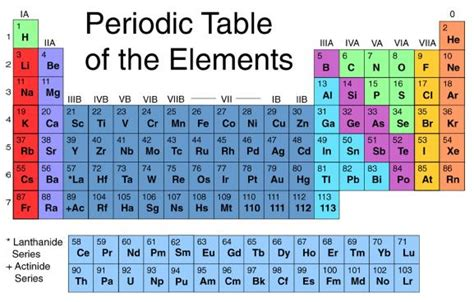 10 Elements Of The Periodic Table by Ten Things I Just Cannot Understand Nealenjoy