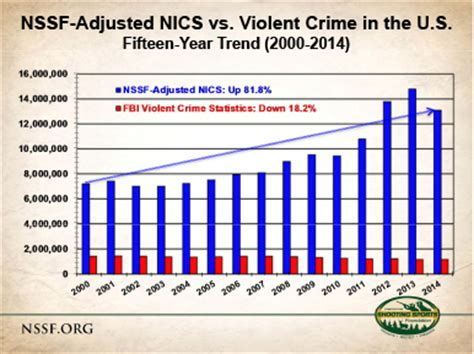 10 year background check states fbi crime falling as gun sales rise the