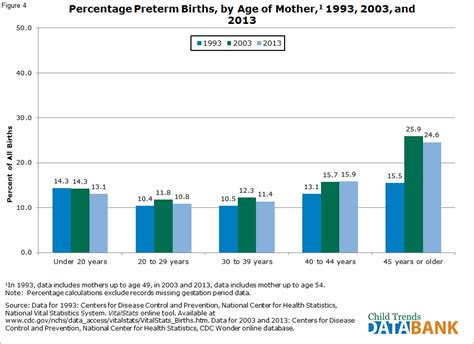 What Is The Record For Births Preterm Births Child Trends