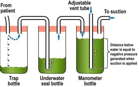 chest drain swinging chest drain insertion