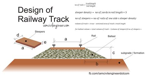 Resume Samples Engineering Freshers by Railway Track Design Online Calculator Civil Engineering