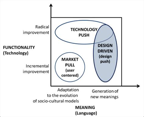 definition design driven innovation design driven innovation as a differentiation strategy in