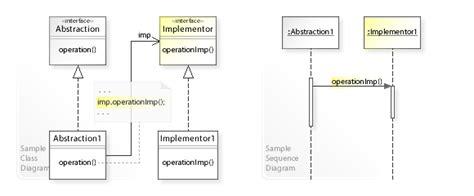 software design pattern bridge bridge pattern