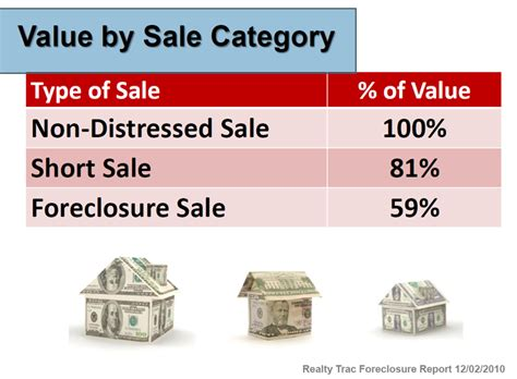 what does owner finance mean when buying a house distressed properties and what that means when you are selling your home