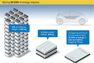 Electric Car Efficiency Per Kwh Bosch Working On 50 Kwh Battery Packs Weighing Only 190 Kg