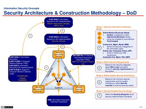 Information Assurance Architecture 2 security architecture design