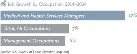 Mba Salary In Utah by Guide To An Mba In Healthcare Management Ut