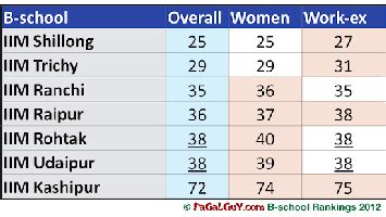 Pagalguy Mba Ranking 2012 pagalguy b school rankings 2012 here are the results