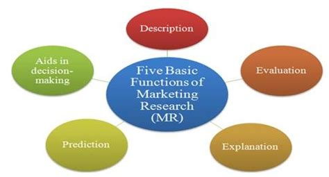 Mba Skool Marketing Communications by Marketing Research System Definition Marketing