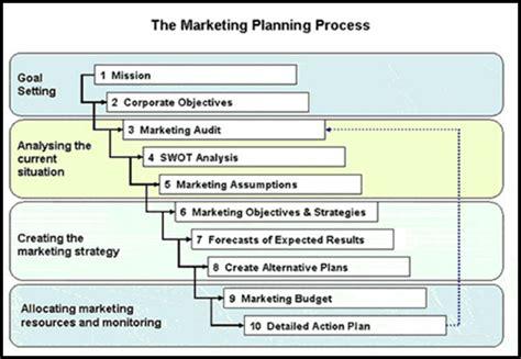 market research process flowchart koindo international market process