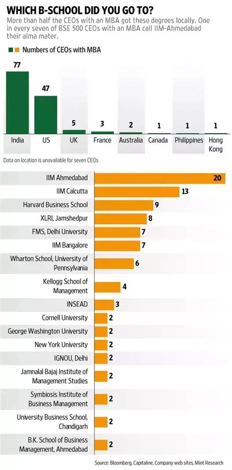 Insead Mba Fees Indian Currency by Why Do Indian Industrialists Like Tatas Donate Money To