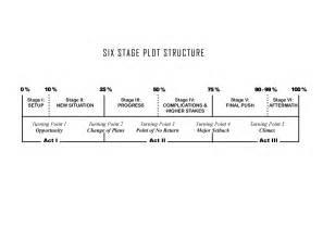 screenplay structure nandhini js
