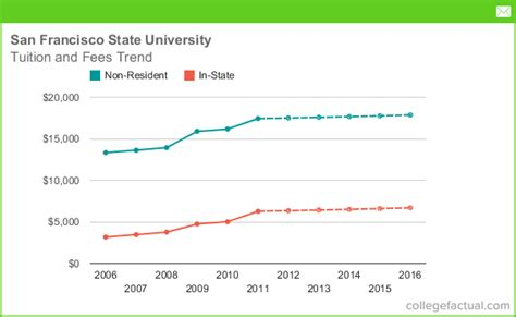 San Francisco State Mba Tuition Fee tuition fees at san francisco state