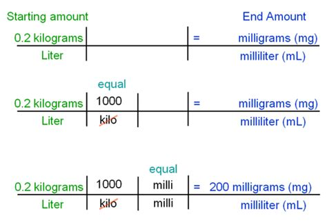 converter kg to liter dimensional analysis