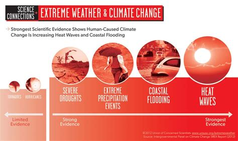The Climate Apartheid How Global Warming Affects The Rich And Poor Rolling by Infographic Weather And Climate Change Union Of Concerned Scientists