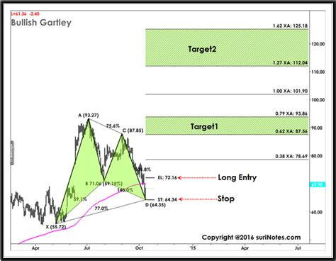 gartley pattern definition and market position harmonic trading harmonic patterns chartschool
