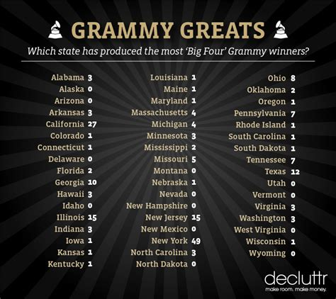 Grammy Winners by Which State Has Produced The Most Big Four Grammy Winners