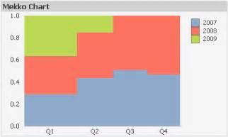 creating qlikview themes mekko chart qlikview