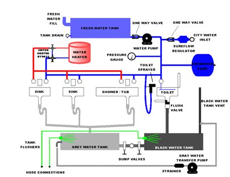 rv sink water plumbing diagrams for rv sink click here for a block