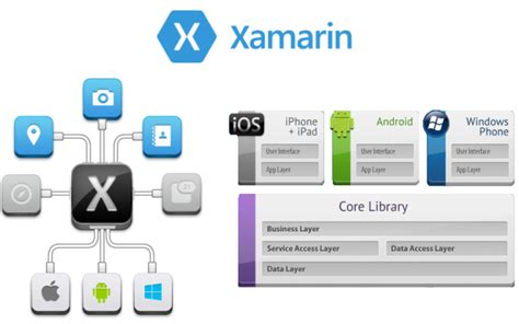 xamarin multi platform tutorial build native mobile apps for android ios and windows with
