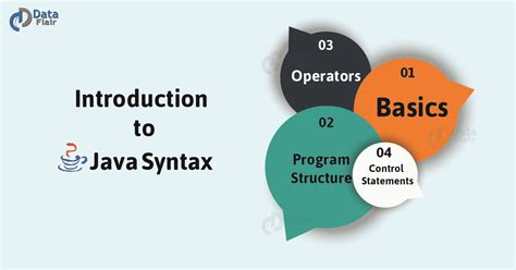 java syntax complete guide operators java program
