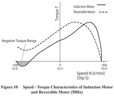 induction motor torque speed characteristics ac speed motors dsc series speed motors