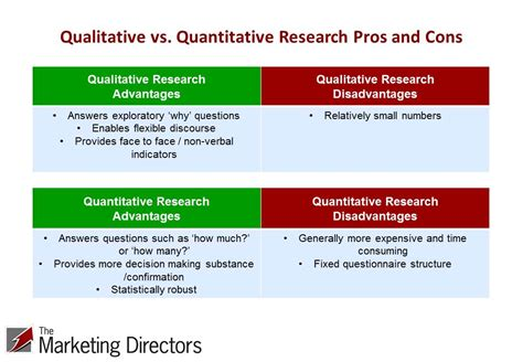 Quantitative And Research Methods In Business Notes For Mba by Quantitative Vs Qualitative Research The Great Debate