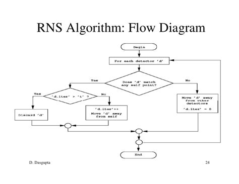 algorithm diagram negative selection for algorithm for anomaly detection