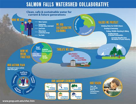 What Is Water Shed by Salmon Falls Watershed Collaborative Piscataqua Region