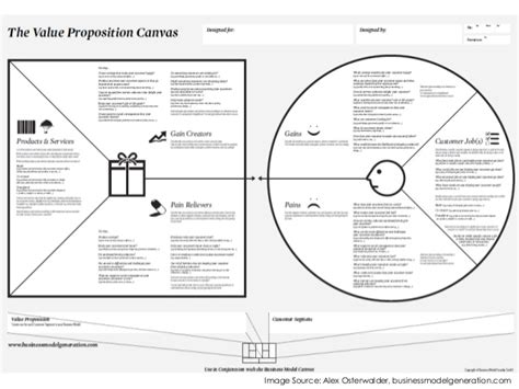 product layout explanation value proposition canvas explained
