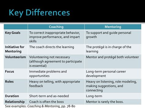 will your coaching experience be wonderful or hateful coaching v mentoring
