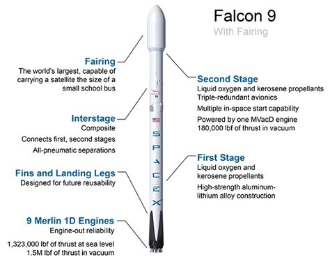 Air Force 1 Layout tess launch