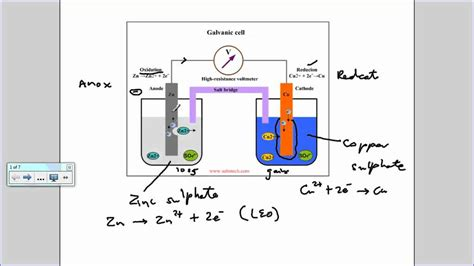 design lab voltaic cell electrochemical cell galvanic cell youtube