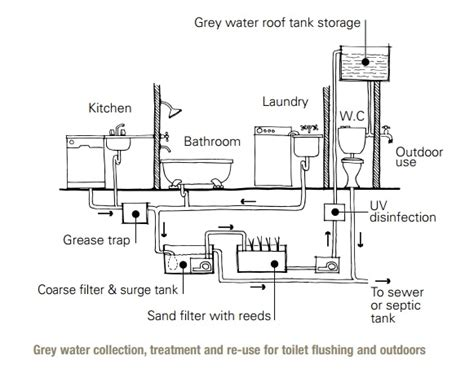 Blackwater Plumbing by Wastewater Reuse At Home Sswm