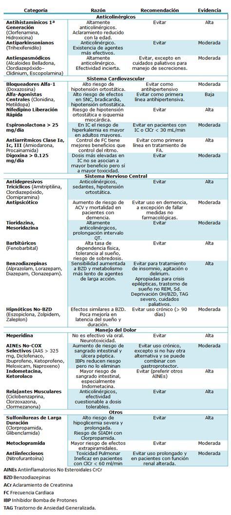 medicamentos inductores sueã o en ancianos prescripci 243 n de f 225 rmacos en el adulto mayor medwave