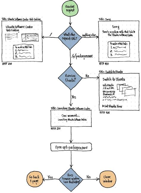ubuntu flowchart ubuntu flowchart create a flowchart