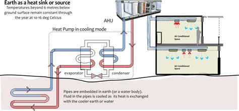 geothermal heat diagram wiring diagram schemes