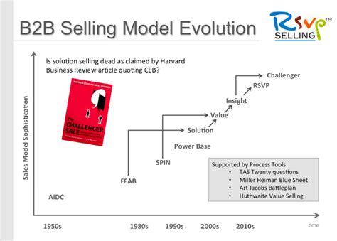 challenger sale solution selling vs the challenger sale sma masterminds