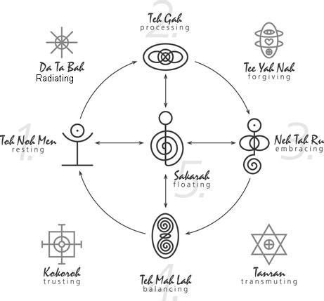 imagenes simbolos reiki los simbolos reiki reikiinformaci 243 n com