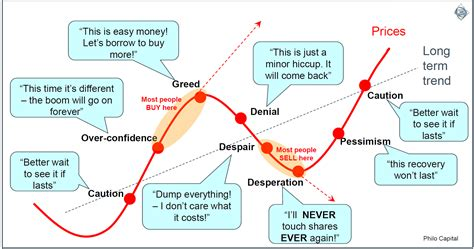 Cycle Investing investing against the herd resisting emotion cuffelinks
