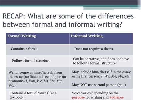Differences Between A Business Letter And A Technical Memo difference between formal and informal letter formal