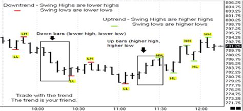 price pattern trading system do not confuse price action patterns with price action
