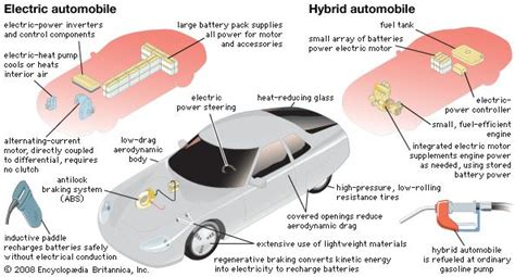Design And Of Automotive Propulsion Systems hybrid car electric and hybrid automobile component