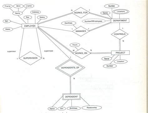er diagram in dbms with exles er diagram in dbms with exles 28 images rdbms erd e r