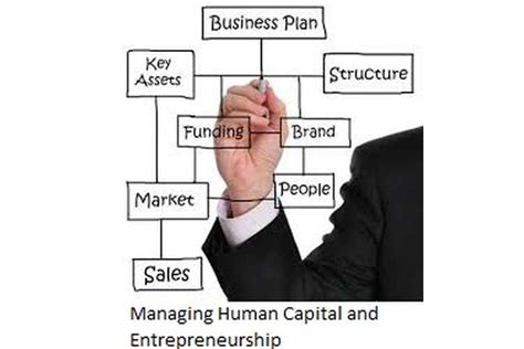 Managing Human Capital Mba Assignment by Unit 22 Managing Human Capital And Entrepreneurship Assignment
