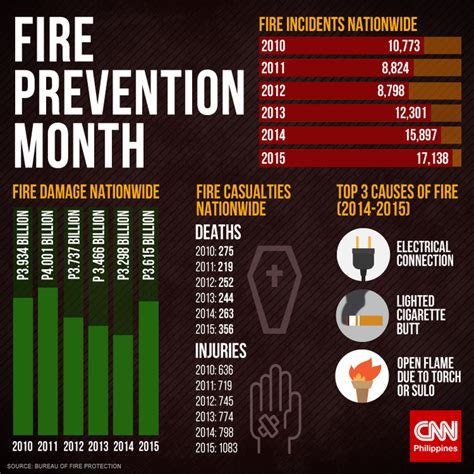 Lighted Iphone Case Fire Prevention Month Bfp To Carry Out House To House